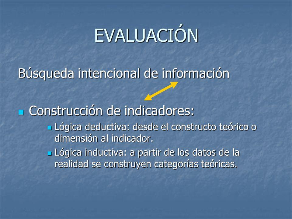 EVALUACIÓN Búsqueda intencional de información Construcción de indicadores: Construcción de indicadores: Lógica deductiva: desde el constructo teórico