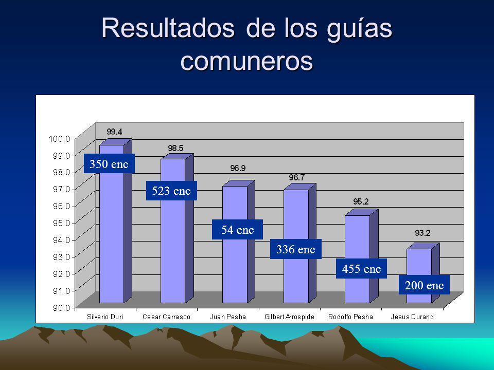 Resultados de los guías comuneros 350 enc 523 enc 54 enc 336 enc 455 enc 200 enc