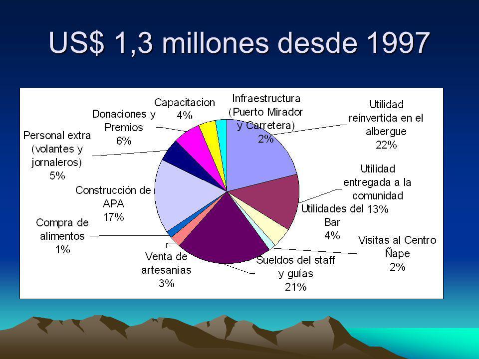 US$ 1,3 millones desde 1997