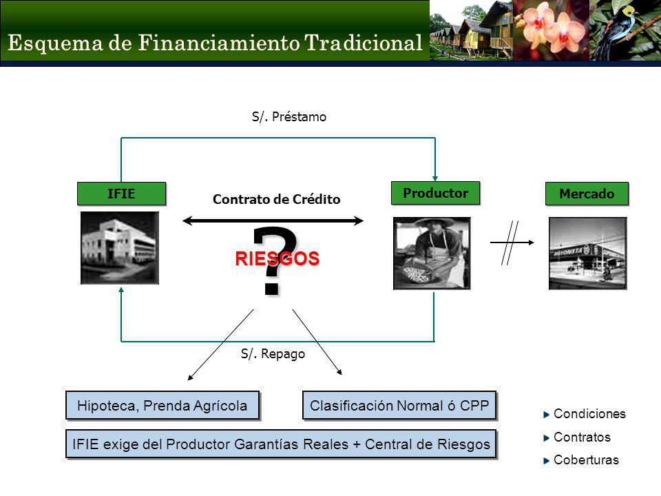 Esquema de Financiamiento Tradicional S/. Préstamo S/. Repago Contrato de Crédito?RIESGOS IFIE exige del Productor Garantías Reales + Central de Riesg