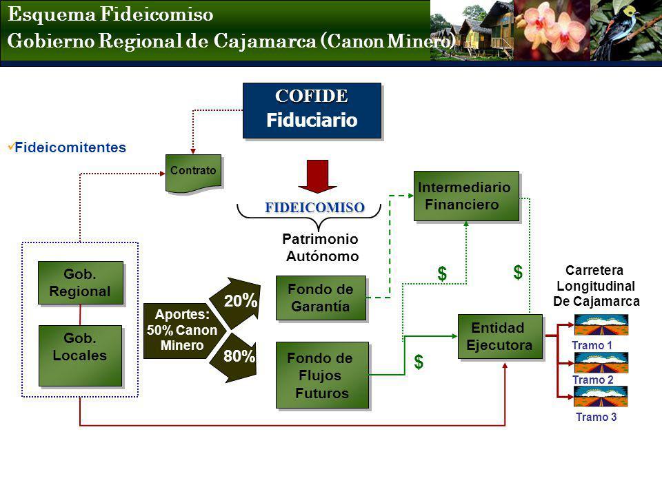 Gob. Regional Gob. Regional Carretera Longitudinal De Cajamarca COFIDE COFIDE Fiduciario Tramo 1 Tramo 2 Tramo 3 FIDEICOMISO Gob. Locales Gob. Locales