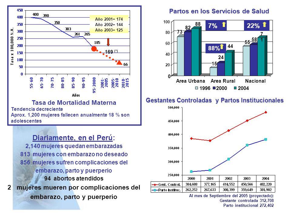 73 82 88 15 24 44 55 58 7171 0 20 40 60 80 100 Area UrbanaArea RuralNacional 199620002004 Partos en los Servicios de Salud 7% 88% 22% Al mes de Septie