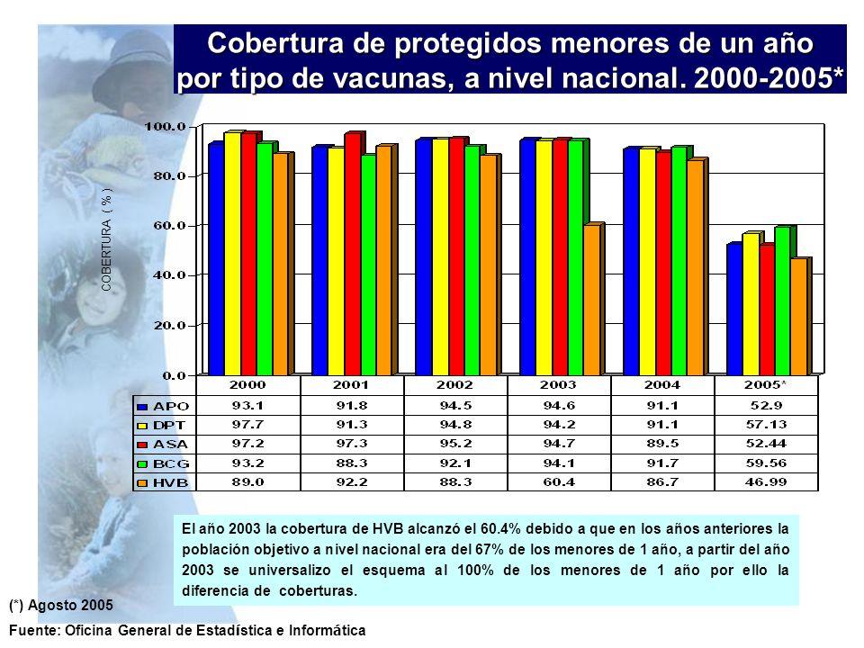 COBERTURA ( % ) Cobertura de protegidos menores de un año por tipo de vacunas, a nivel nacional. 2000-2005* (*) Agosto 2005 Fuente: Oficina General de