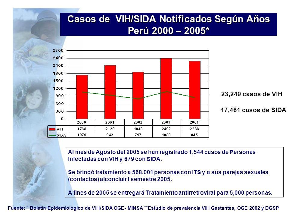 Casos de VIH/SIDA Notificados Según Años Perú 2000 – 2005* Fuente: * Boletín Epidemiológico de VIH/SIDA OGE- MINSA **Estudio de prevalencia VIH Gestan