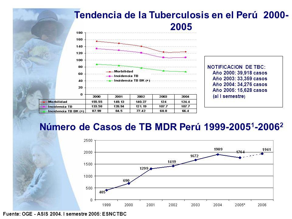 Fuente: OGE - ASIS 2004. I semestre 2005: ESNCTBC NOTIFICACION DE TBC: Año 2000: 39,918 casos Año 2003: 33,359 casos Año 2004: 34,276 casos Año 2005: