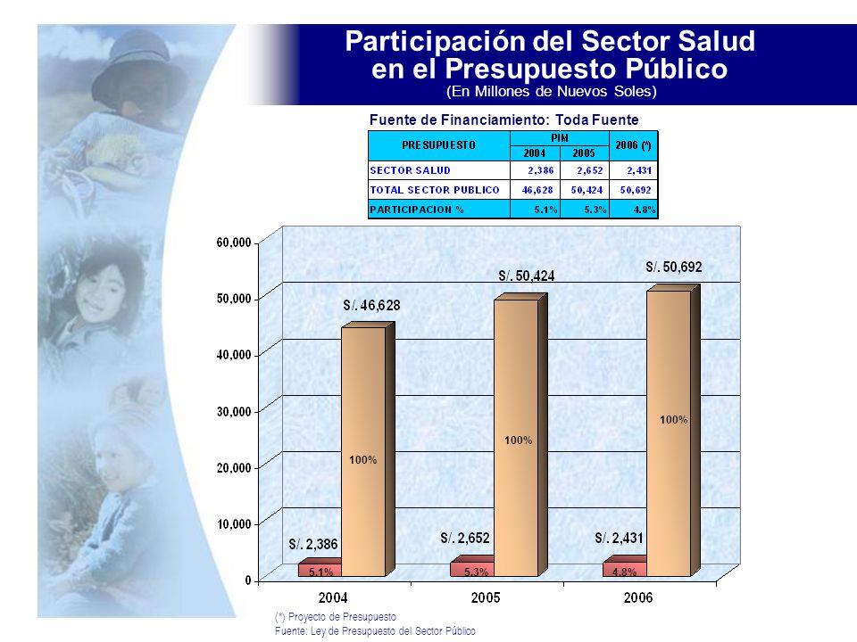Participación del Sector Salud en el Presupuesto Público (En Millones de Nuevos Soles) (*) Proyecto de Presupuesto Fuente: Ley de Presupuesto del Sect