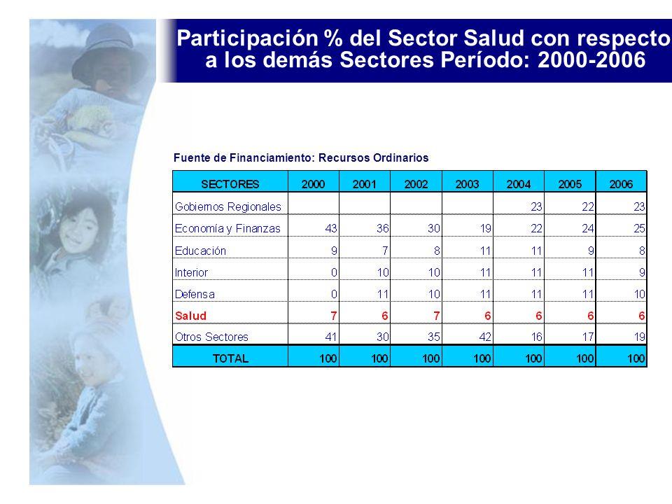 Participación % del Sector Salud con respecto a los demás Sectores Período: 2000-2006 Fuente de Financiamiento: Recursos Ordinarios