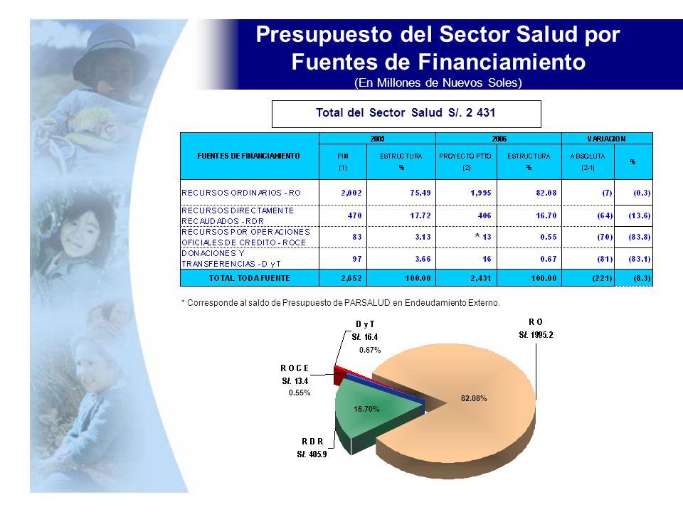 Presupuesto del Sector Salud por Fuentes de Financiamiento (En Millones de Nuevos Soles) Total del Sector Salud S/. 2 431 * Corresponde al saldo de Pr