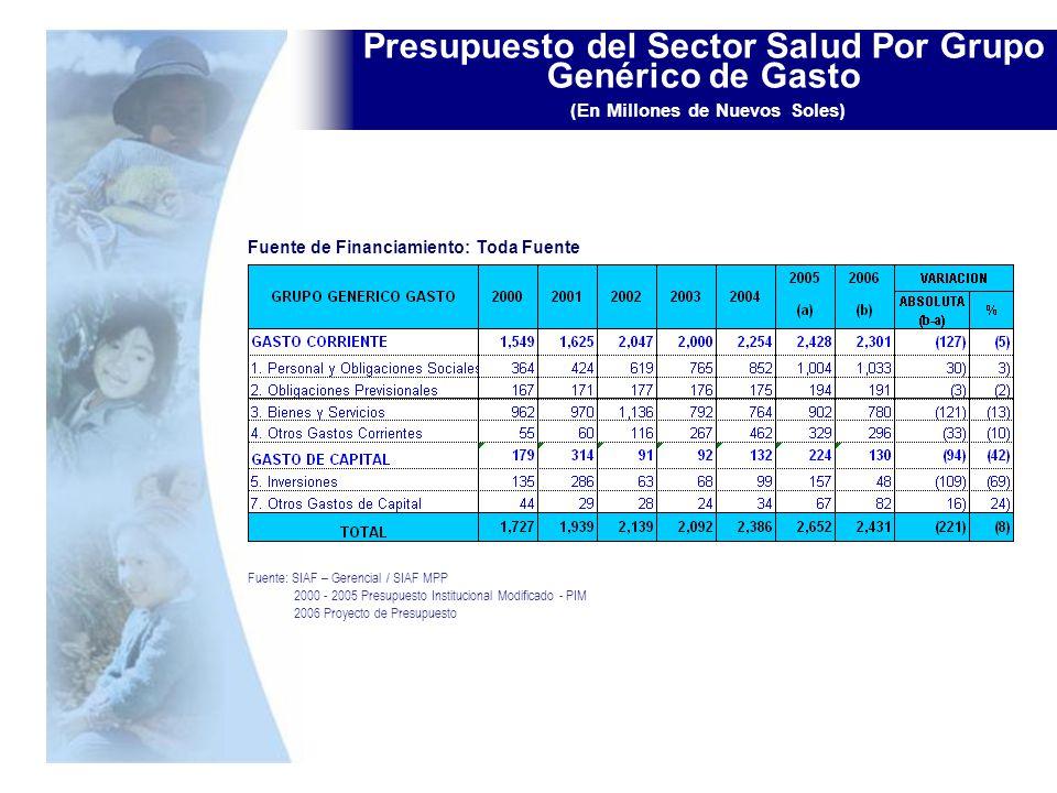 Presupuesto del Sector Salud Por Grupo Genérico de Gasto (En Millones de Nuevos Soles) Fuente: SIAF – Gerencial / SIAF MPP 2000 - 2005 Presupuesto Ins
