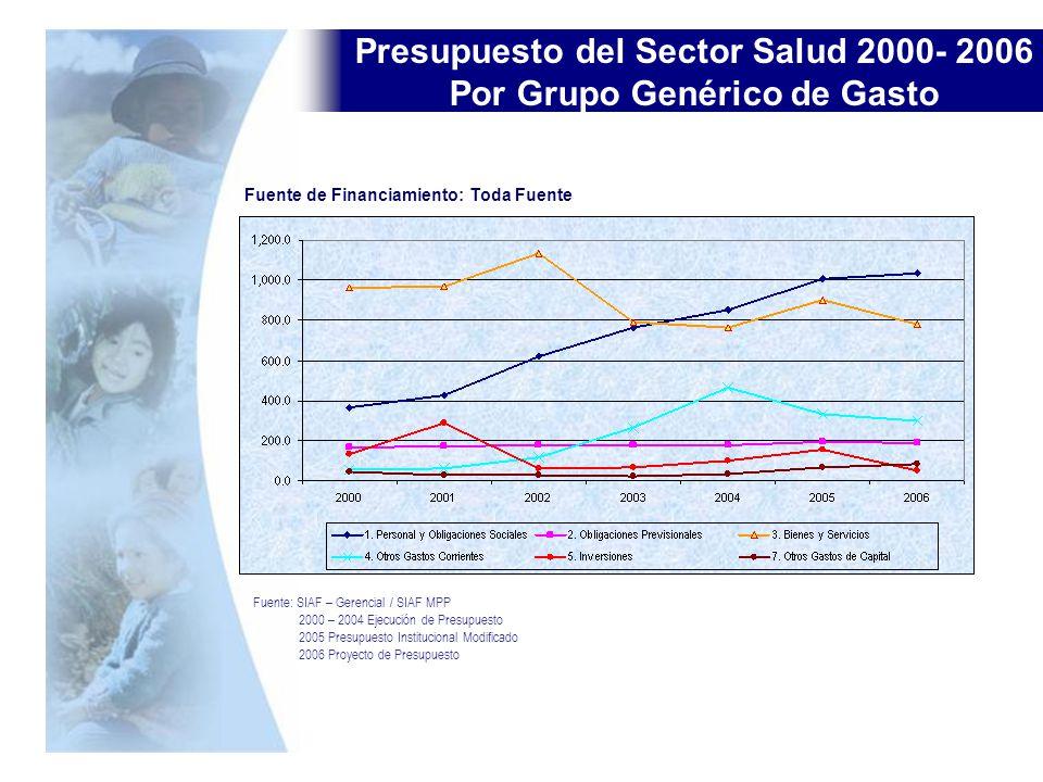Presupuesto del Sector Salud 2000- 2006 Por Grupo Genérico de Gasto Fuente: SIAF – Gerencial / SIAF MPP 2000 – 2004 Ejecución de Presupuesto 2005 Pres