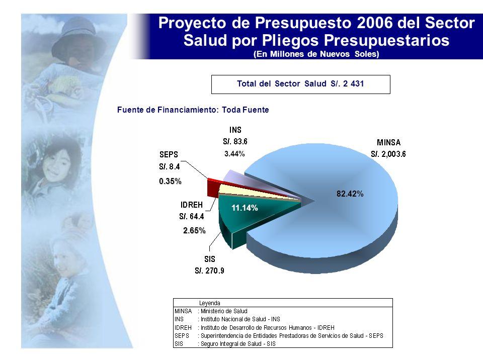 Proyecto de Presupuesto 2006 del Sector Salud por Pliegos Presupuestarios (En Millones de Nuevos Soles) Total del Sector Salud S/. 2 431 Fuente de Fin