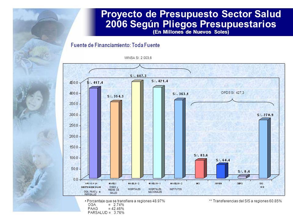 Proyecto de Presupuesto Sector Salud 2006 Según Pliegos Presupuestarios (En Millones de Nuevos Soles) MINSA S/. 2 003,6 OPDS S/. 427,3 OGA, PAAG y PAR
