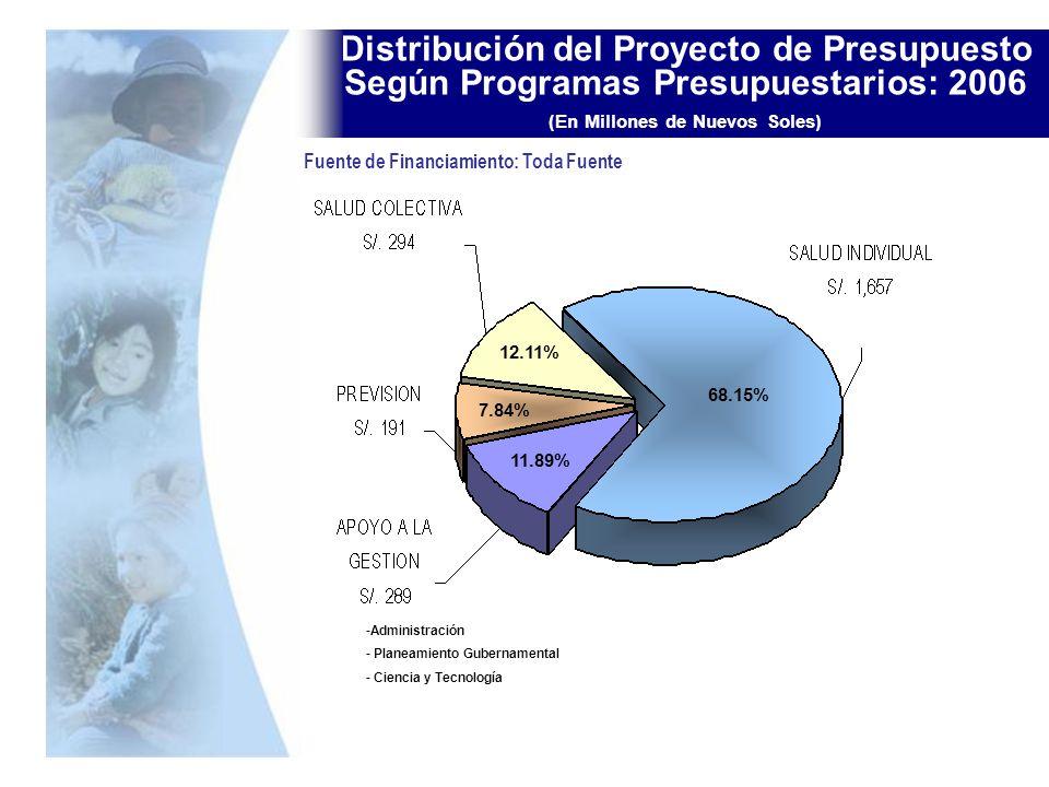 Distribución del Proyecto de Presupuesto Según Programas Presupuestarios: 2006 (En Millones de Nuevos Soles) -Administración - Planeamiento Gubernamen