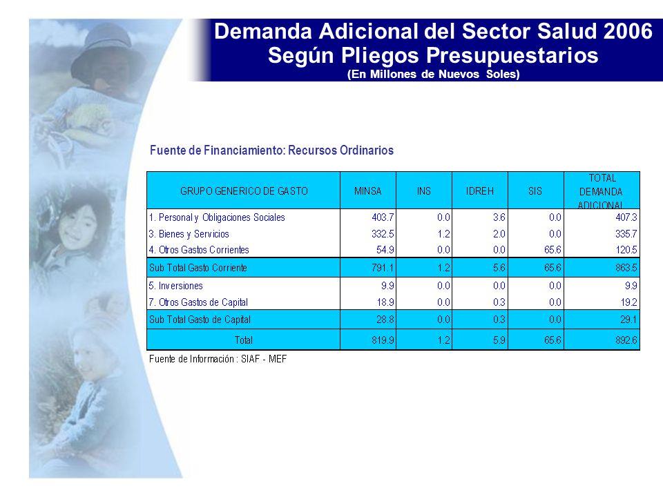 Demanda Adicional del Sector Salud 2006 Según Pliegos Presupuestarios (En Millones de Nuevos Soles) Fuente de Financiamiento: Recursos Ordinarios