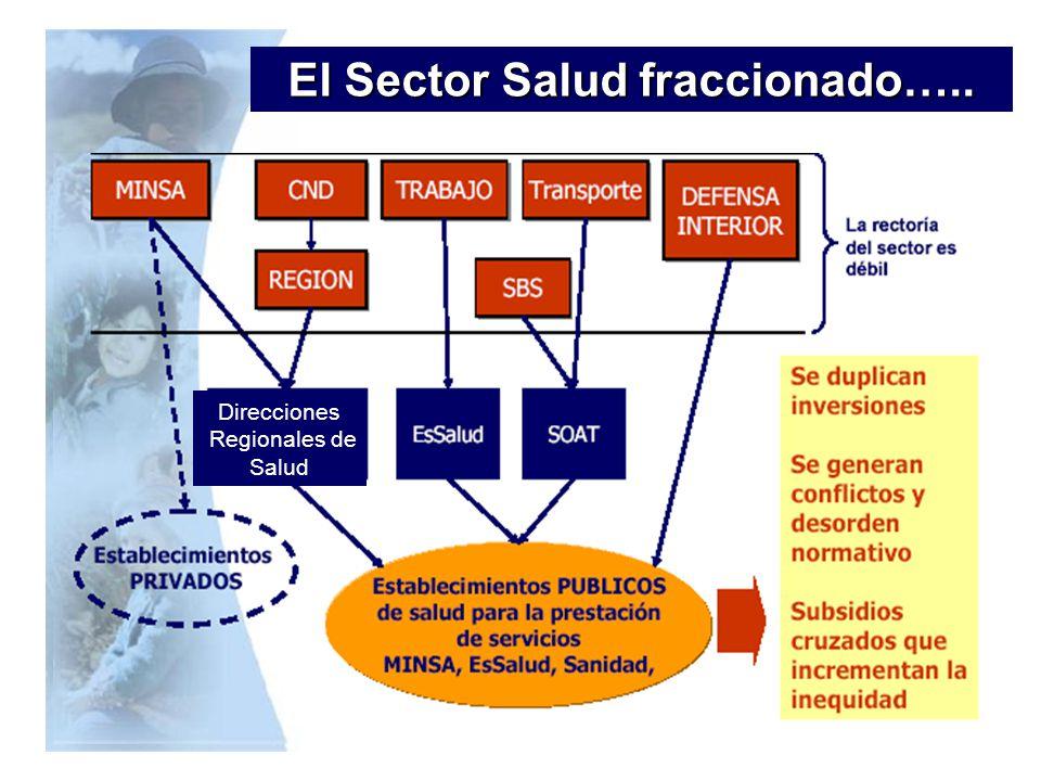 El Sector Salud fraccionado….. Direcciones Regionales de Salud