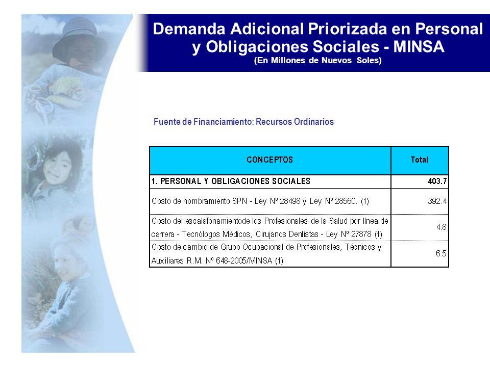 Demanda Adicional Priorizada en Personal y Obligaciones Sociales - MINSA (En Millones de Nuevos Soles) Fuente de Financiamiento: Recursos Ordinarios