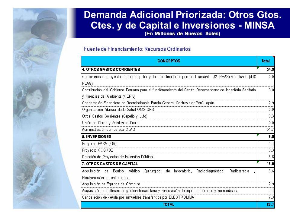 Demanda Adicional Priorizada: Otros Gtos. Ctes. y de Capital e Inversiones - MINSA (En Millones de Nuevos Soles) Fuente de Financiamiento: Recursos Or