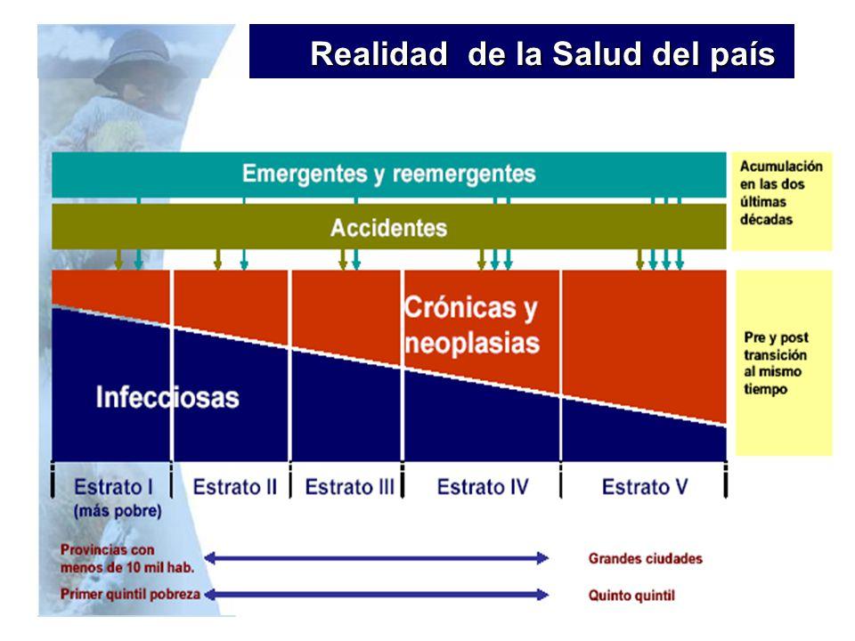 Realidad de la Salud del país Realidad de la Salud del país