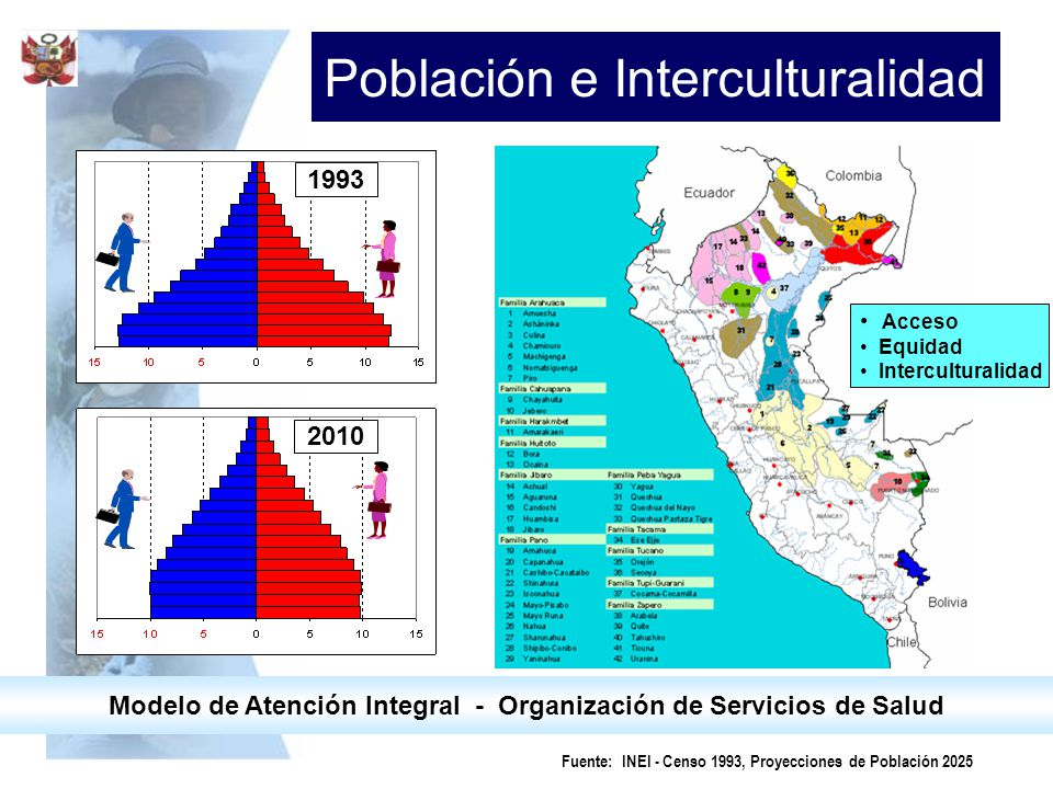 Fuente: INEI - Censo 1993, Proyecciones de Población 2025 Modelo de Atención Integral - Organización de Servicios de Salud Población e Interculturalid
