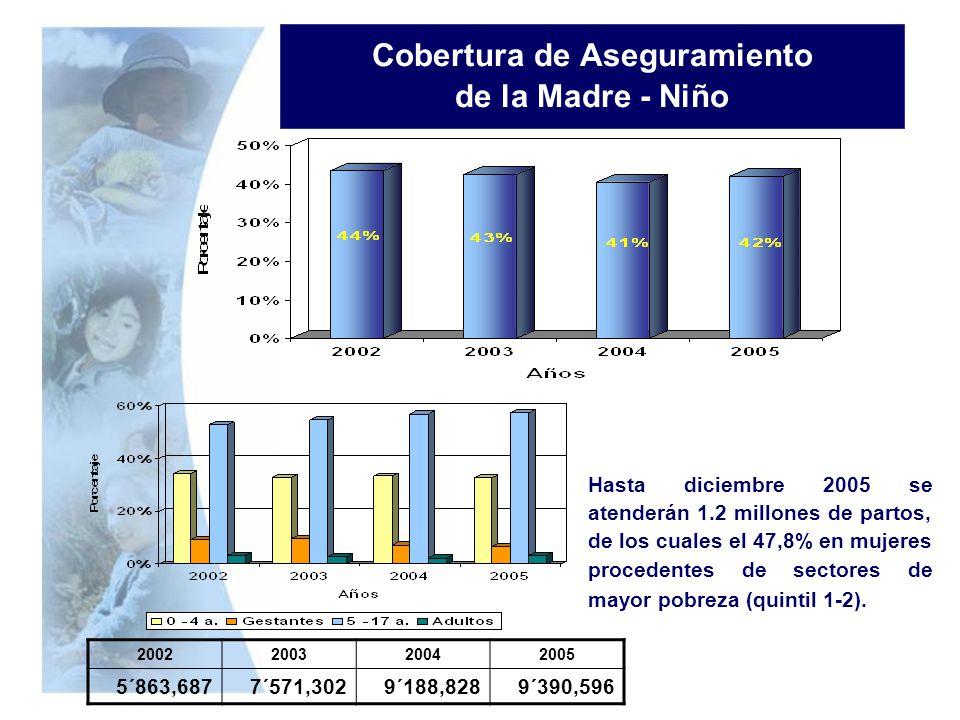 Cobertura de Aseguramiento de la Madre - Niño 2002200320042005 5´863,6877´571,3029´188,8289´390,596 Hasta diciembre 2005 se atenderán 1.2 millones de