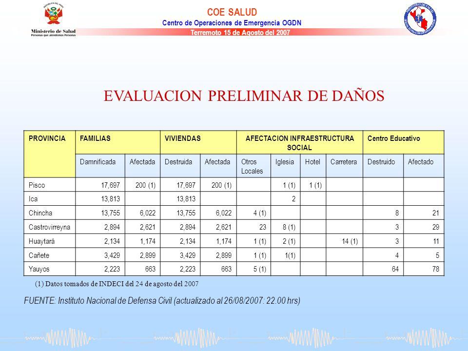 Terremoto 15 de Agosto del 2007 COE SALUD Centro de Operaciones de Emergencia OGDN FUENTE: Instituto Nacional de Defensa Civil (actualizado al 26/08/2