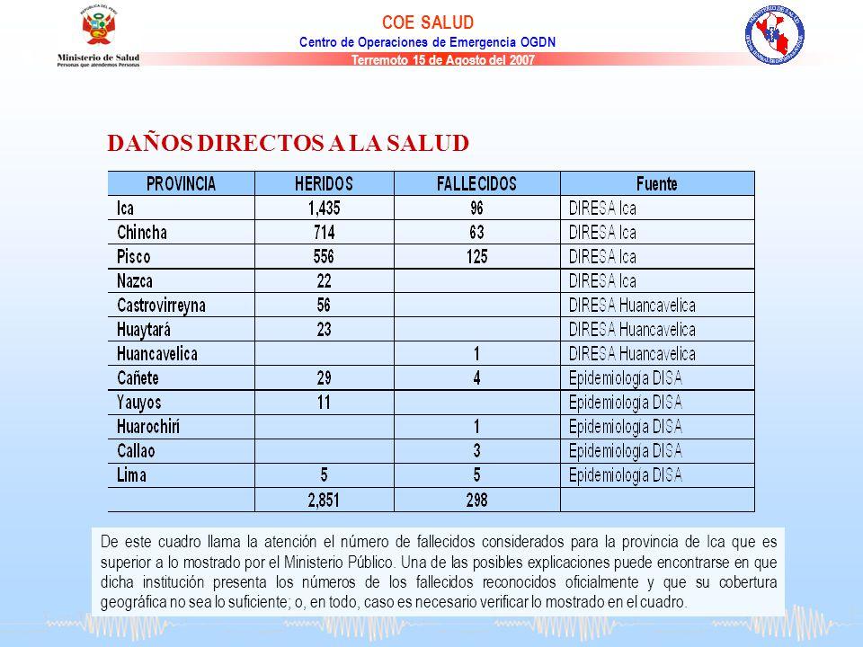Terremoto 15 de Agosto del 2007 COE SALUD Centro de Operaciones de Emergencia OGDN Las cifras globales son las que se muestran a continuación. De este