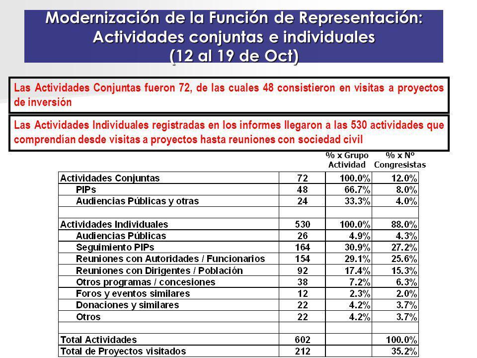 Modernización de la Función de Representación: Actividades conjuntas e individuales (12 al 19 de Oct) Las Actividades Conjuntas fueron 72, de las cual