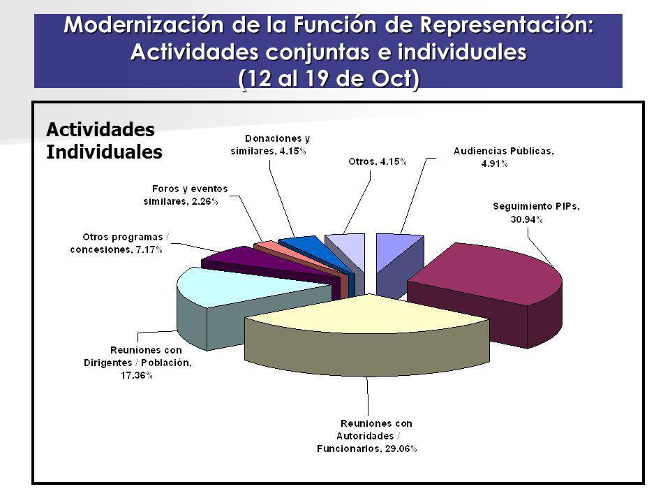 Modernización de la Función de Representación: Actividades conjuntas e individuales (12 al 19 de Oct) Actividades Individuales