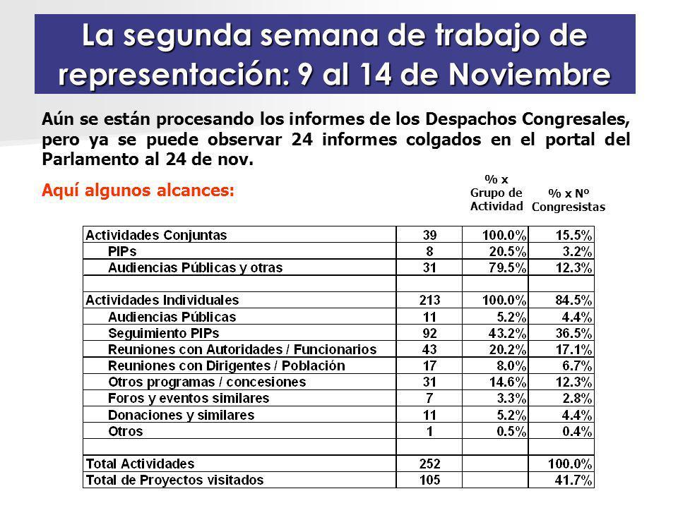 La segunda semana de trabajo de representación: 9 al 14 de Noviembre Aún se están procesando los informes de los Despachos Congresales, pero ya se puede observar 24 informes colgados en el portal del Parlamento al 24 de nov.
