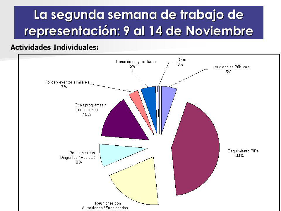 La segunda semana de trabajo de representación: 9 al 14 de Noviembre Actividades Individuales: