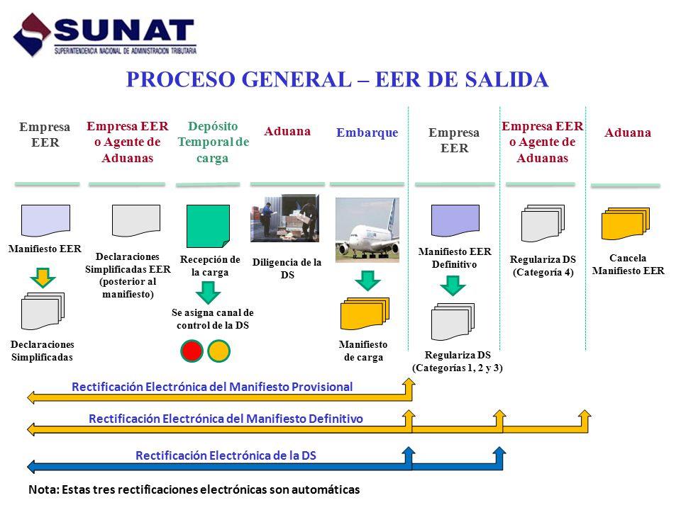 NUEVAS TRANSMISIONES ELECTRÓNICAS Rectificación del Manifiesto provisional Rectificación del Manifiesto definitivo Rectificación de la Declaración Simplificada