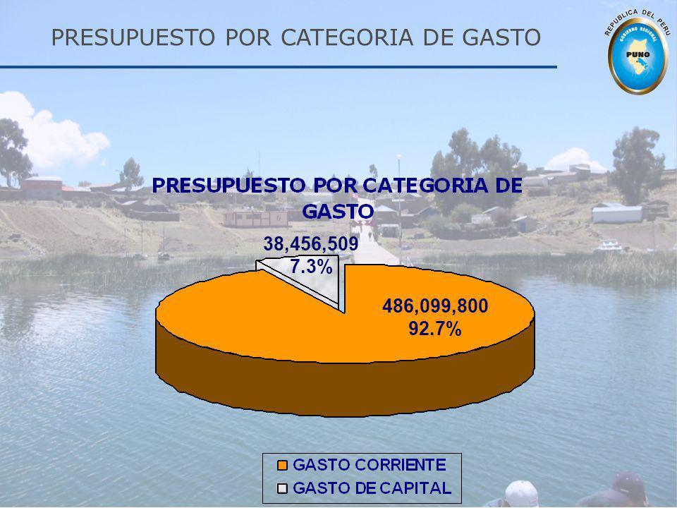 PRESUPUESTO POR CATEGORIA DE GASTO 38,456,509 7.3% 486,099,800 92.7%