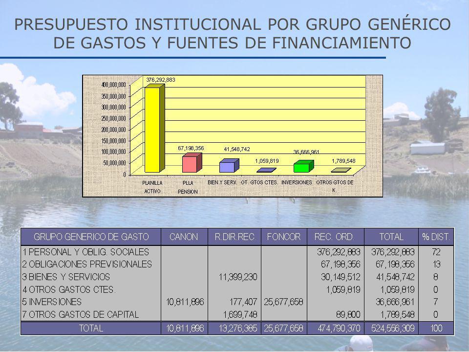 PRESUPUESTO INSTITUCIONAL POR GRUPO GENÉRICO DE GASTOS Y FUENTES DE FINANCIAMIENTO