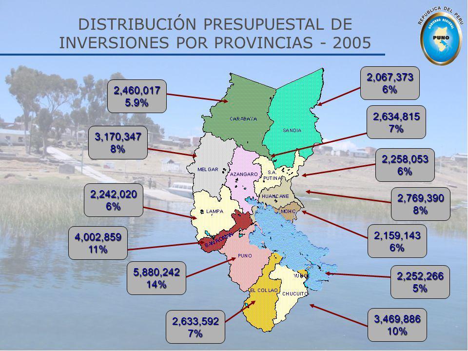 DISTRIBUCIÓN PRESUPUESTAL DE INVERSIONES POR PROVINCIAS - 2005 2,460,017 5.9% 3,170,347 8% 2,067,373 6% 2,634,815 7% 2,258,053 6% 2,769,390 8% 2,242,0