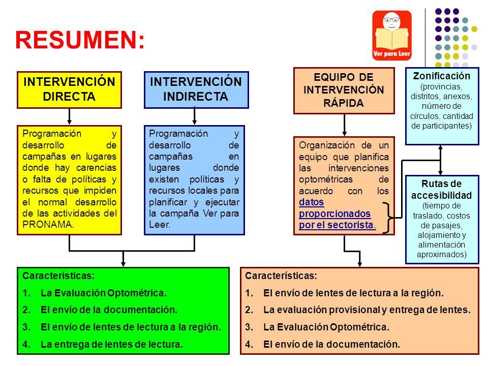 INTERVENCIÓN DIRECTA INTERVENCIÓN INDIRECTA EQUIPO DE INTERVENCIÓN RÁPIDA Programación y desarrollo de campañas en lugares donde hay carencias o falta