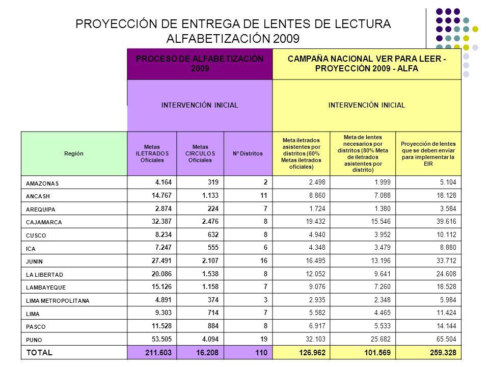 PROYECCIÓN DE ENTREGA DE LENTES DE LECTURA ALFABETIZACIÓN 2009 PROCESO DE ALFABETIZACIÓN 2009 CAMPAÑA NACIONAL VER PARA LEER - PROYECCIÓN 2009 - ALFA