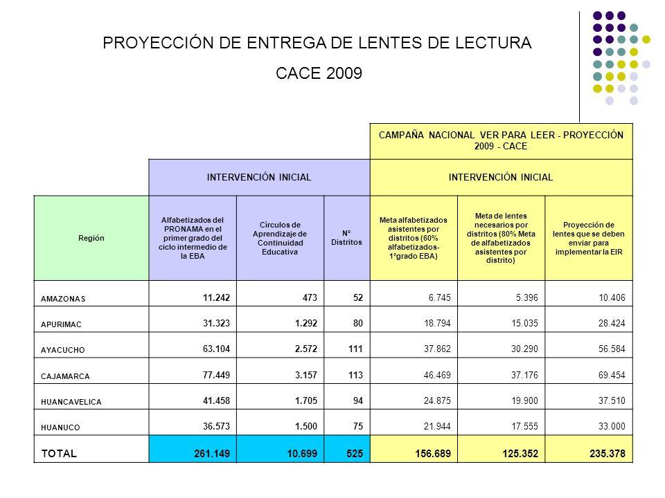 PROYECCIÓN DE ENTREGA DE LENTES DE LECTURA CACE 2009 CAMPAÑA NACIONAL VER PARA LEER - PROYECCIÓN 2009 - CACE INTERVENCIÓN INICIAL Región Alfabetizados
