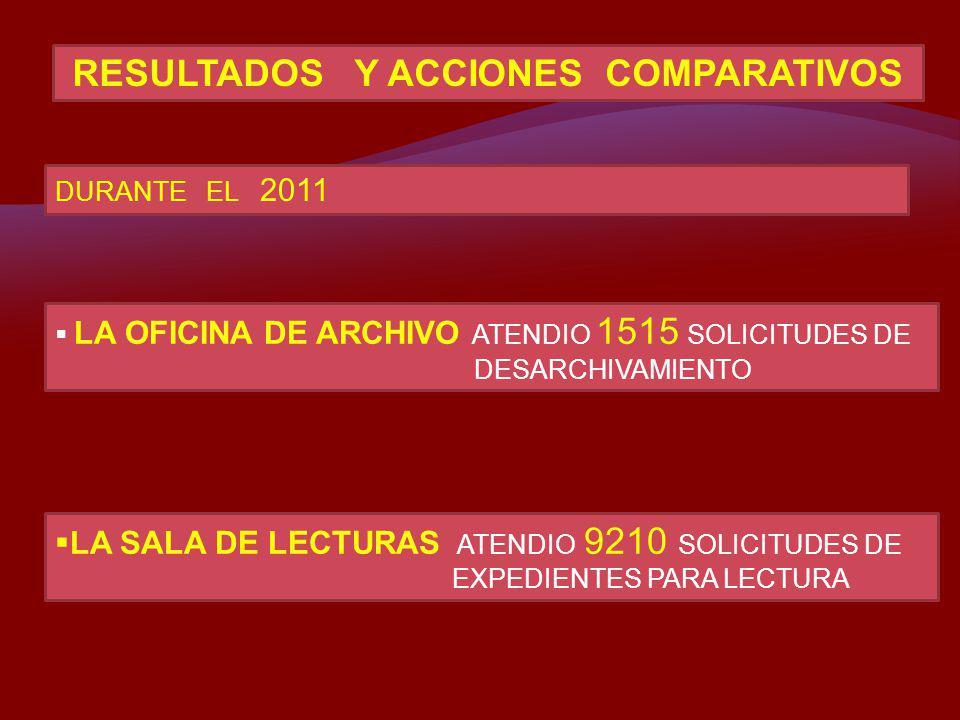 RESULTADOS Y ACCIONES COMPARATIVOS DURANTE EL 2011 LA OFICINA DE ARCHIVO ATENDIO 1515 SOLICITUDES DE DESARCHIVAMIENTO LA SALA DE LECTURAS ATENDIO 9210