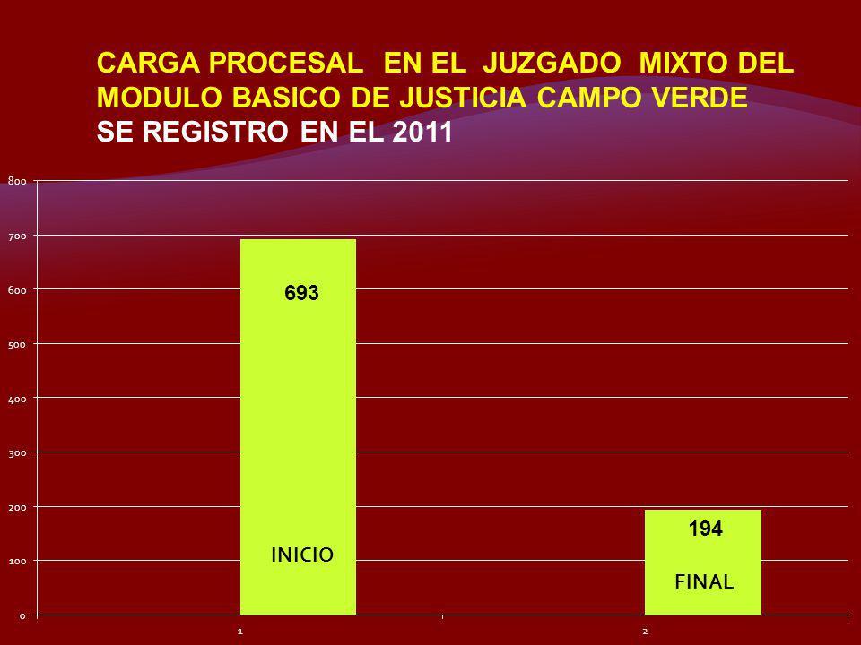 CARGA PROCESAL EN EL JUZGADO MIXTO DEL MODULO BASICO DE JUSTICIA CAMPO VERDE SE REGISTRO EN EL 2011 693 194 INICIO FINAL