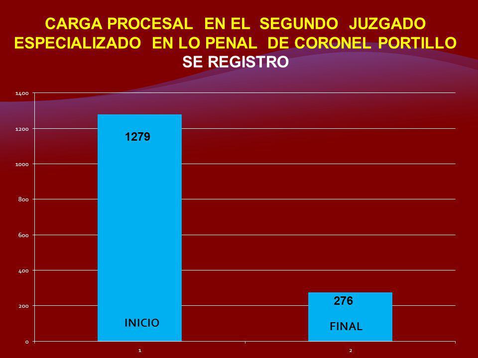 CARGA PROCESAL EN EL SEGUNDO JUZGADO ESPECIALIZADO EN LO PENAL DE CORONEL PORTILLO SE REGISTRO 1279 276 INICIO FINAL