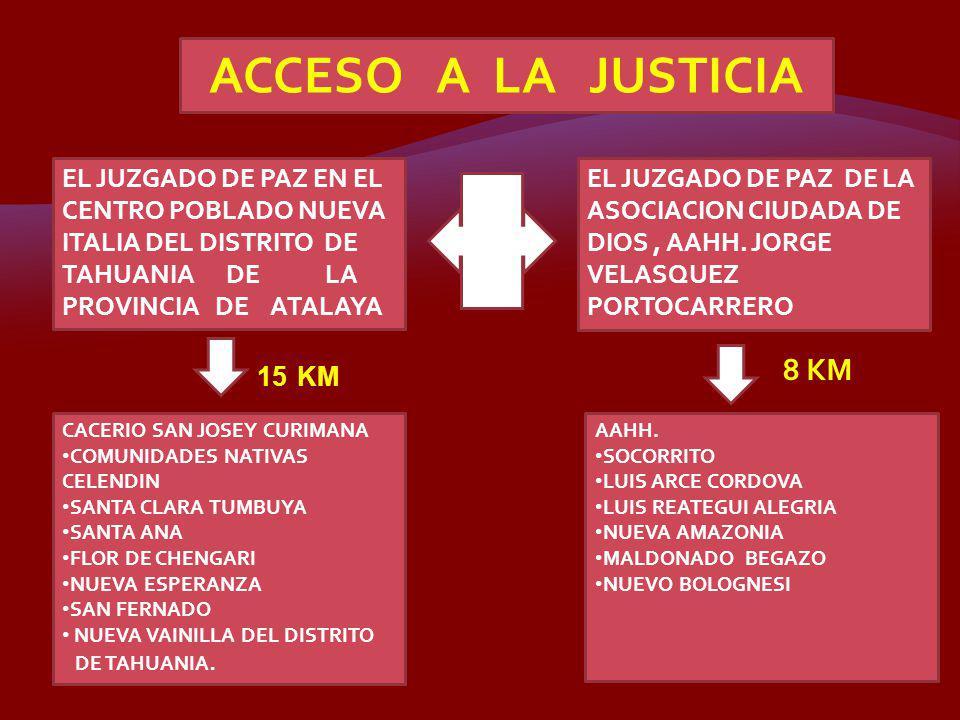 EQUIPO DE DESCARGA PROCESAL INTEGRANTES : Clavelito Linda Cuhello Guerra Maritza Arévalo Rojas Janet Tapia Isla.
