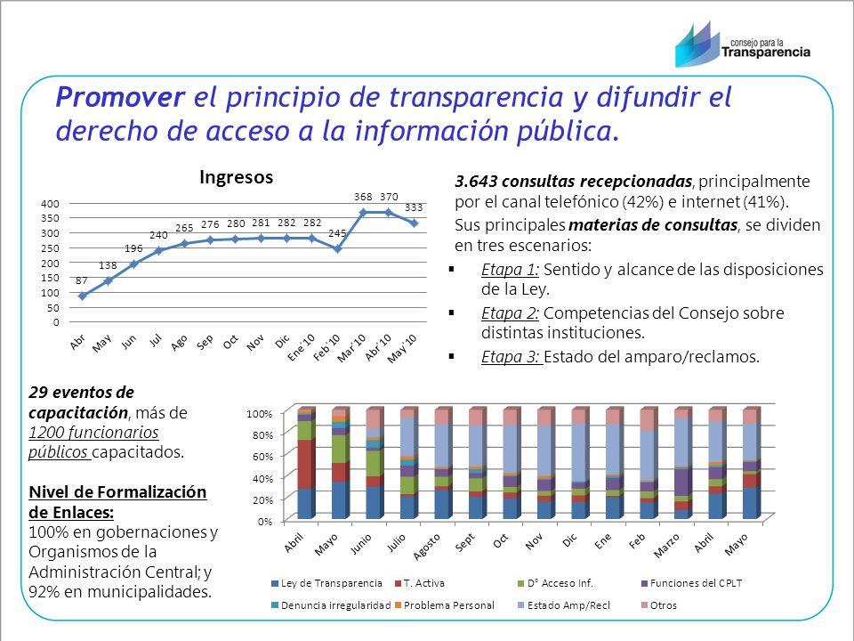 Promover el principio de transparencia y difundir el derecho de acceso a la información pública. 3.643 consultas recepcionadas, principalmente por el