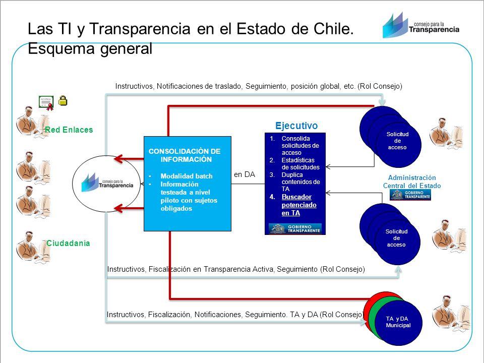 Las TI y Transparencia en el Estado de Chile. Esquema general Solicitud de acceso 1.Consolida solicitudes de acceso 2.Estadísticas de solicitudes 3.Du