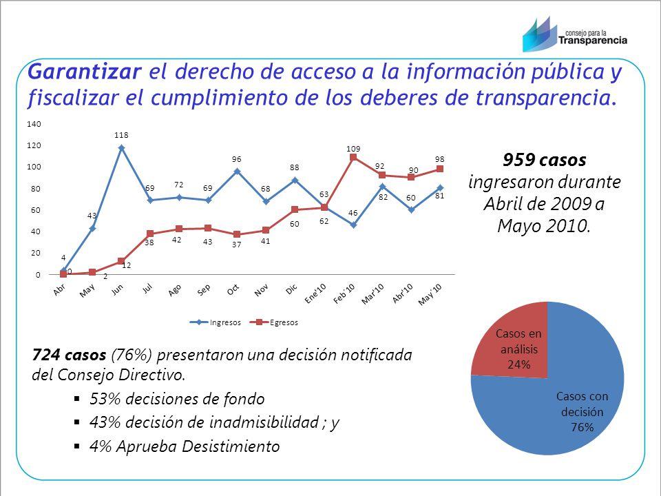 Garantizar el derecho de acceso a la información pública y fiscalizar el cumplimiento de los deberes de transparencia. 724 casos (76%) presentaron una