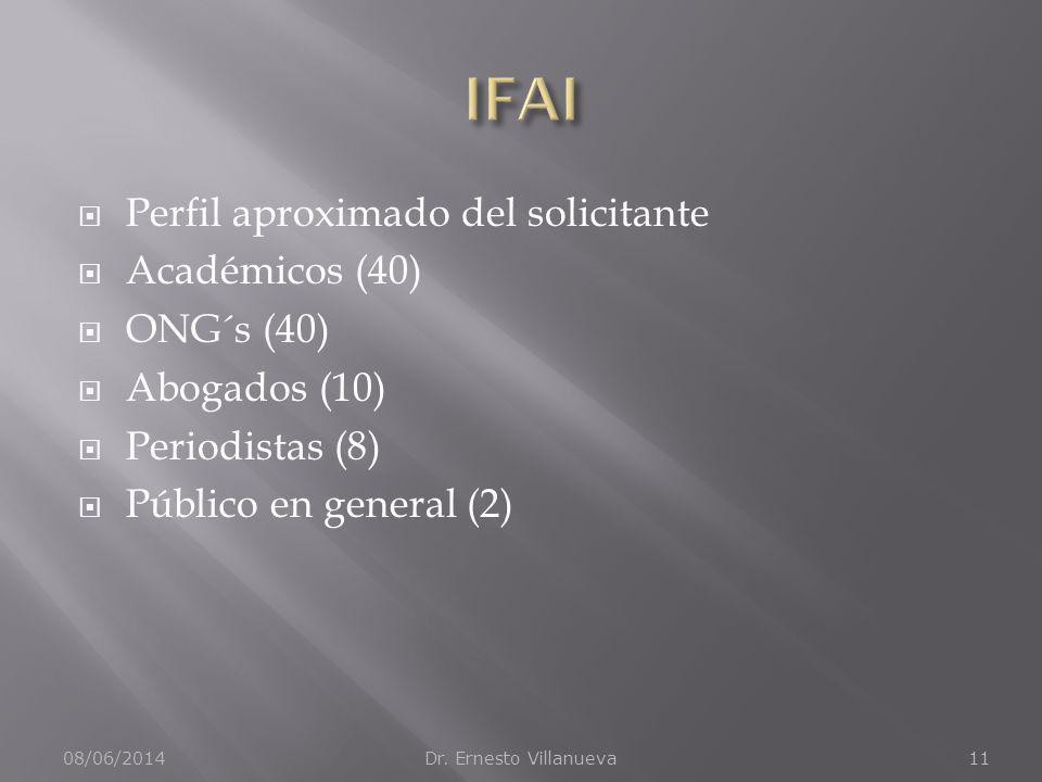 Perfil aproximado del solicitante Académicos (40) ONG´s (40) Abogados (10) Periodistas (8) Público en general (2) 08/06/2014Dr. Ernesto Villanueva11