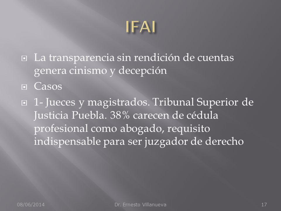 La transparencia sin rendición de cuentas genera cinismo y decepción Casos 1- Jueces y magistrados. Tribunal Superior de Justicia Puebla. 38% carecen