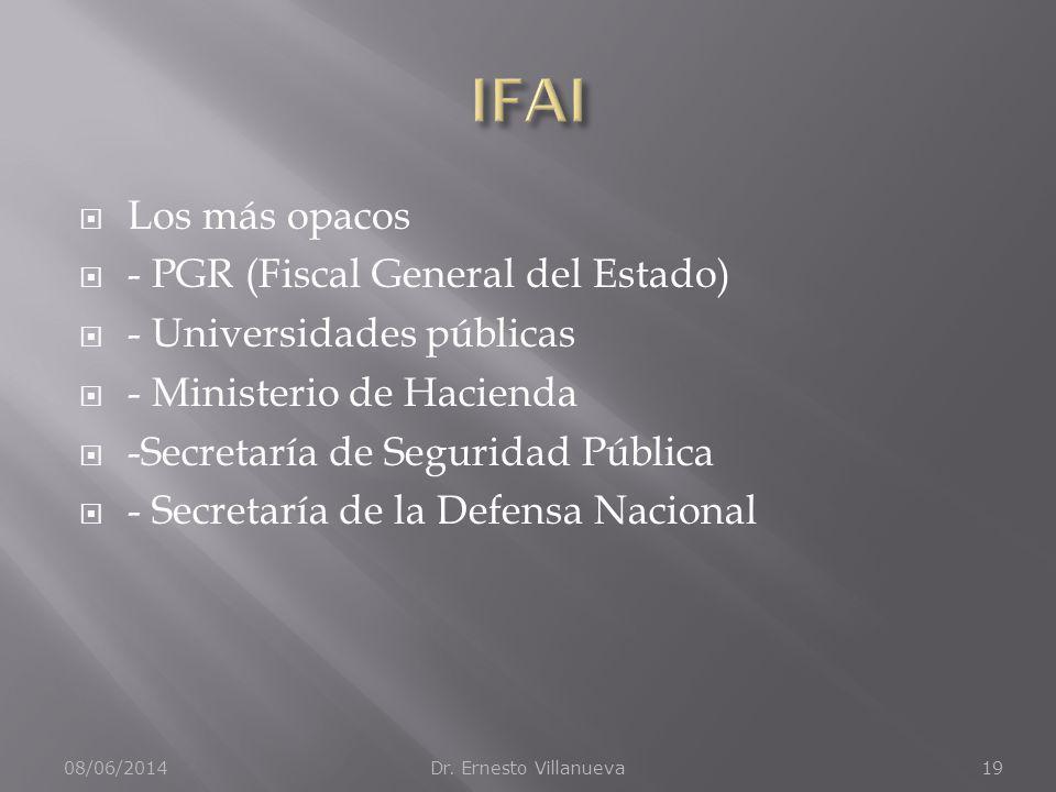 Los más opacos - PGR (Fiscal General del Estado) - Universidades públicas - Ministerio de Hacienda -Secretaría de Seguridad Pública - Secretaría de la