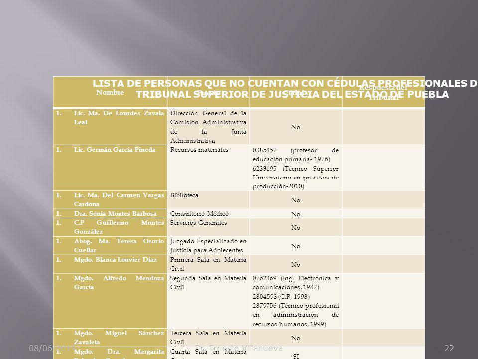 Nombre PuestoCédula Respuesta del Tribunal 1.Lic. Ma. De Lourdes Zavala Leal Dirección General de la Comisión Administrativa de la Junta Administrativ