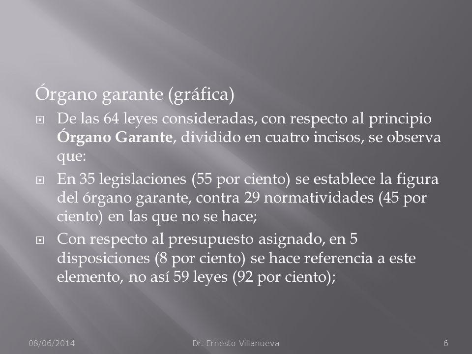 Órgano garante (gráfica) De las 64 leyes consideradas, con respecto al principio Órgano Garante, dividido en cuatro incisos, se observa que: En 35 legislaciones (55 por ciento) se establece la figura del órgano garante, contra 29 normatividades (45 por ciento) en las que no se hace; Con respecto al presupuesto asignado, en 5 disposiciones (8 por ciento) se hace referencia a este elemento, no así 59 leyes (92 por ciento); 08/06/2014Dr.
