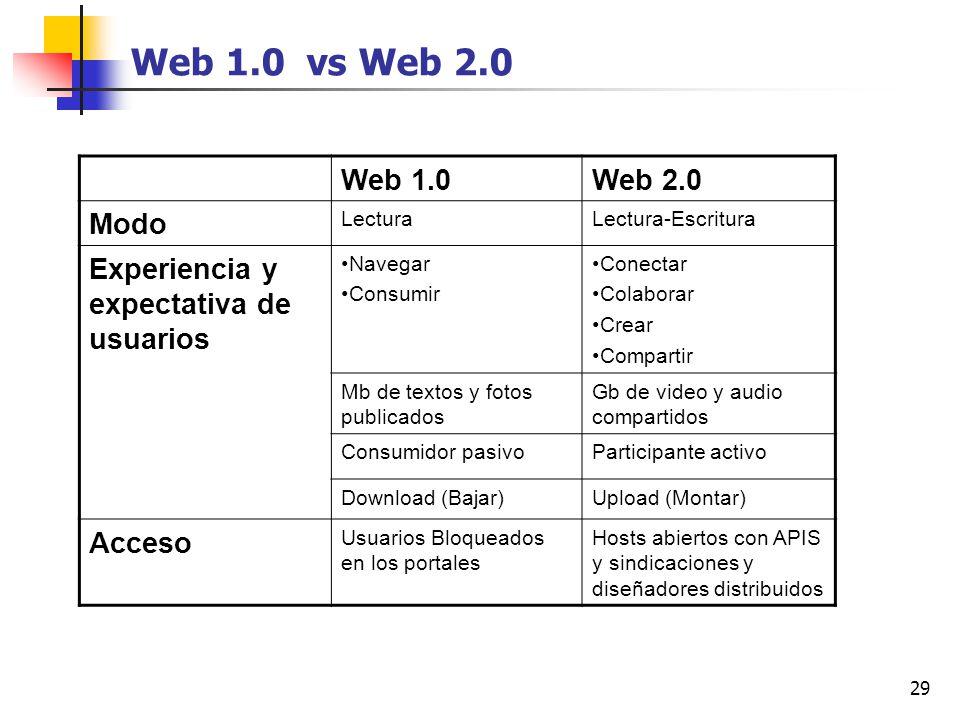 29 Web 1.0 vs Web 2.0 Web 1.0Web 2.0 Modo LecturaLectura-Escritura Experiencia y expectativa de usuarios Navegar Consumir Conectar Colaborar Crear Com